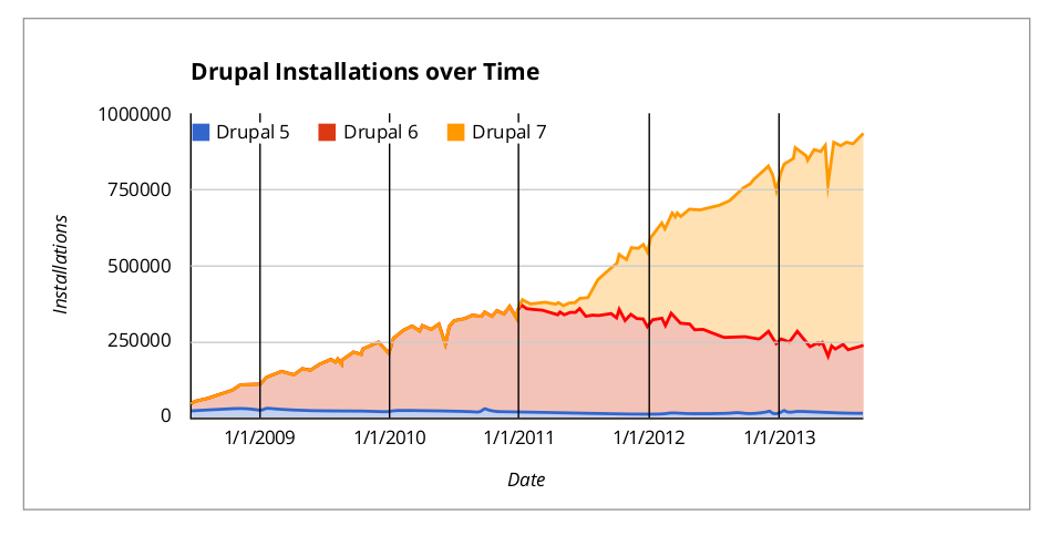 Drupal installations over time