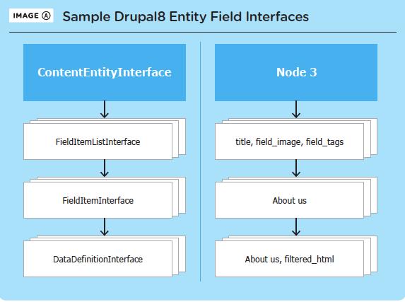 Introducing Drupal 8's Entity Validation API | Drupal Watchdog