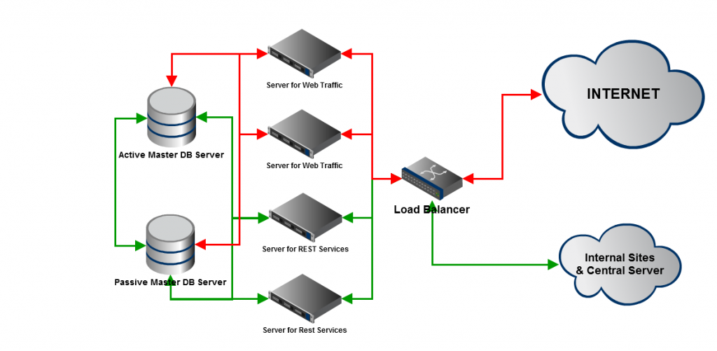 One application server 7 architecture best free home for Drupal 7 architecture diagram